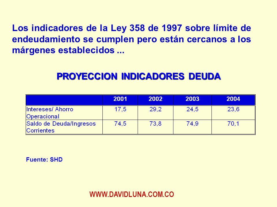 WWW.DAVIDLUNA.COM.CO Los indicadores de la Ley 358 de 1997 sobre límite de endeudamiento se cumplen pero están cercanos a los márgenes establecidos...
