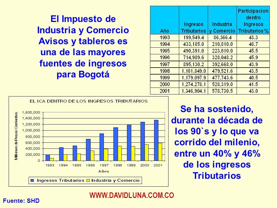 WWW.DAVIDLUNA.COM.CO El Impuesto de Industria y Comercio Avisos y tableros es una de las mayores fuentes de ingresos para Bogotá Se ha sostenido, durante la década de los 90`s y lo que va corrido del milenio, entre un 40% y 46% de los ingresos Tributarios Fuente: SHD