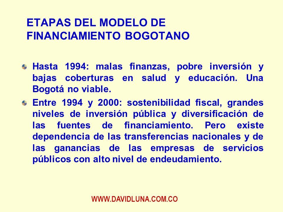 WWW.DAVIDLUNA.COM.CO ETAPAS DEL MODELO DE FINANCIAMIENTO BOGOTANO Hasta 1994: malas finanzas, pobre inversión y bajas coberturas en salud y educación.