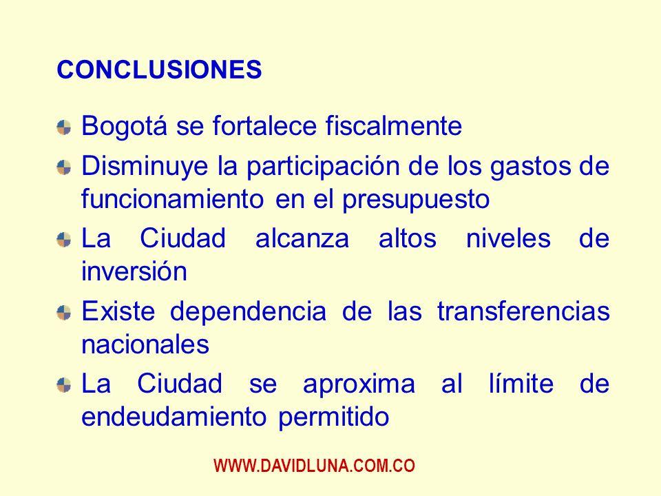 WWW.DAVIDLUNA.COM.CO CONCLUSIONES Bogotá se fortalece fiscalmente Disminuye la participación de los gastos de funcionamiento en el presupuesto La Ciudad alcanza altos niveles de inversión Existe dependencia de las transferencias nacionales La Ciudad se aproxima al límite de endeudamiento permitido