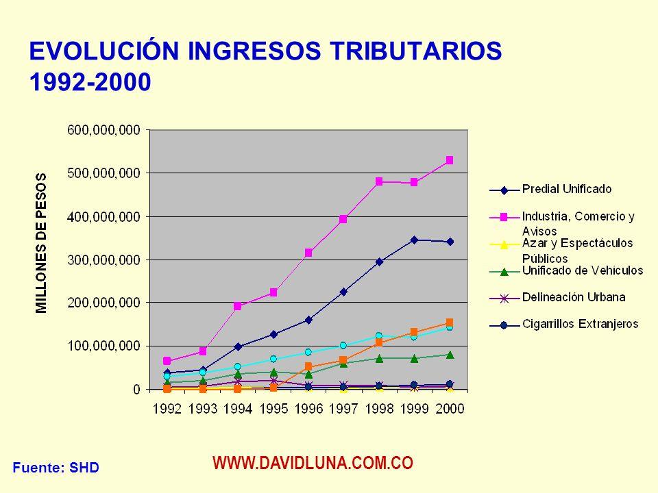 WWW.DAVIDLUNA.COM.CO EVOLUCIÓN INGRESOS TRIBUTARIOS 1992-2000 Fuente: SHD