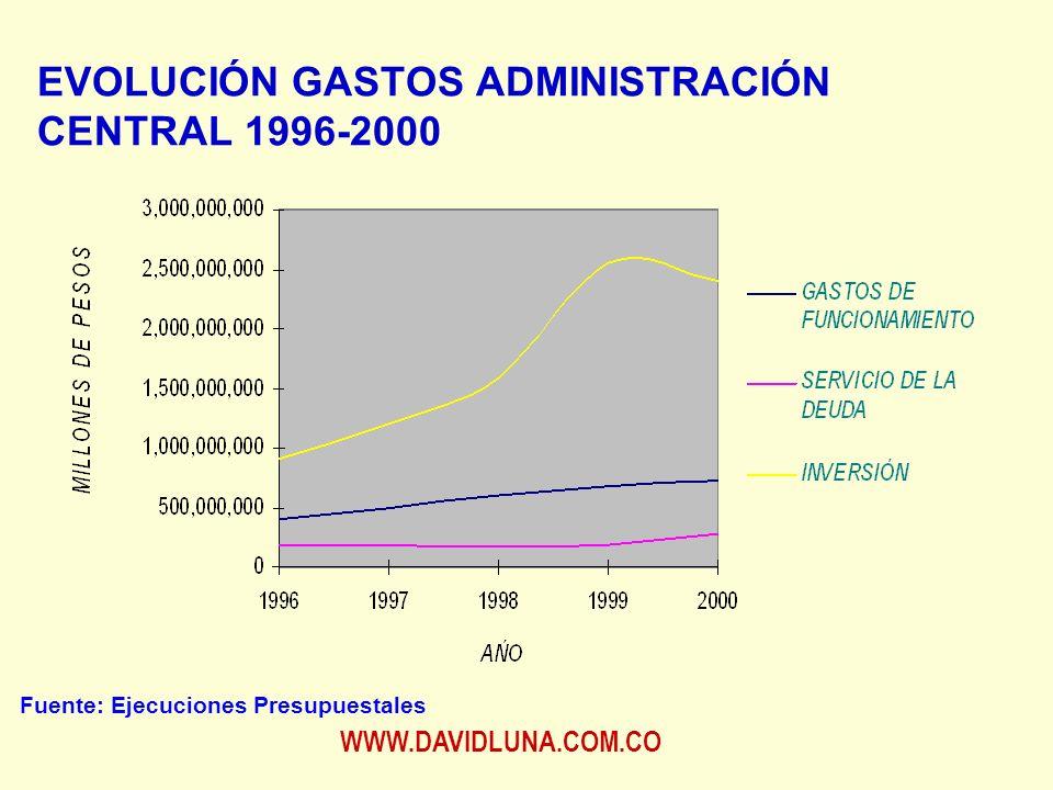 WWW.DAVIDLUNA.COM.CO EVOLUCIÓN GASTOS ADMINISTRACIÓN CENTRAL 1996-2000 Fuente: Ejecuciones Presupuestales