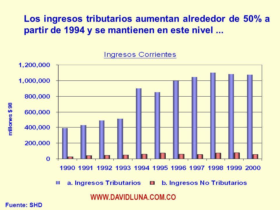 WWW.DAVIDLUNA.COM.CO Los ingresos tributarios aumentan alrededor de 50% a partir de 1994 y se mantienen en este nivel...
