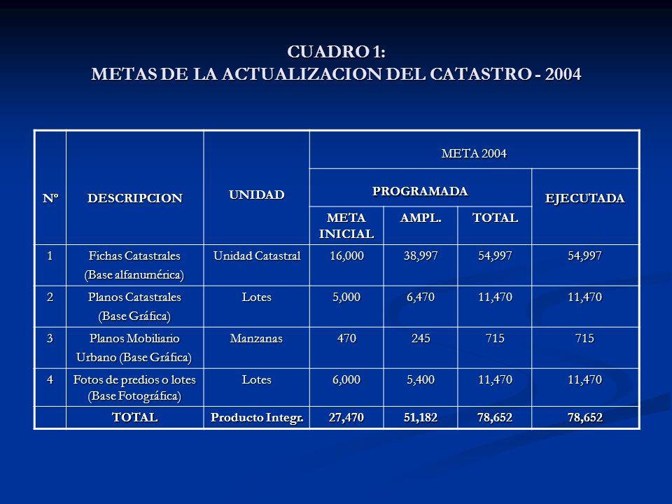 CUADRO 1: METAS DE LA ACTUALIZACION DEL CATASTRO - 2004 NºDESCRIPCIONUNIDAD META 2004 PROGRAMADAEJECUTADA META INICIAL AMPL.TOTAL 1 Fichas Catastrales