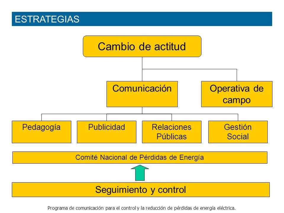 Programa de comunicación para el control y la reducción de pérdidas de energía eléctrica. Cambio de actitud PublicidadPedagogía ComunicaciónOperativa