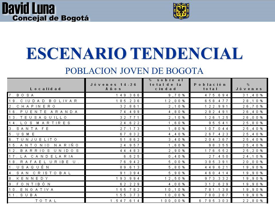 ESCENARIO TENDENCIAL POBLACION JOVEN DE BOGOTA