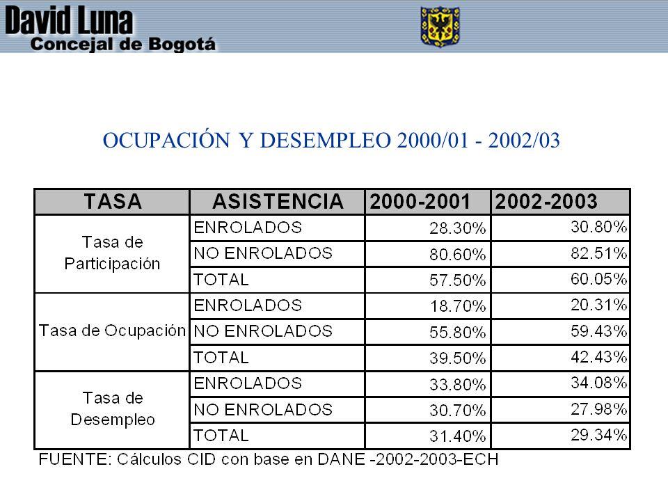 OCUPACIÓN Y DESEMPLEO 2000/01 - 2002/03
