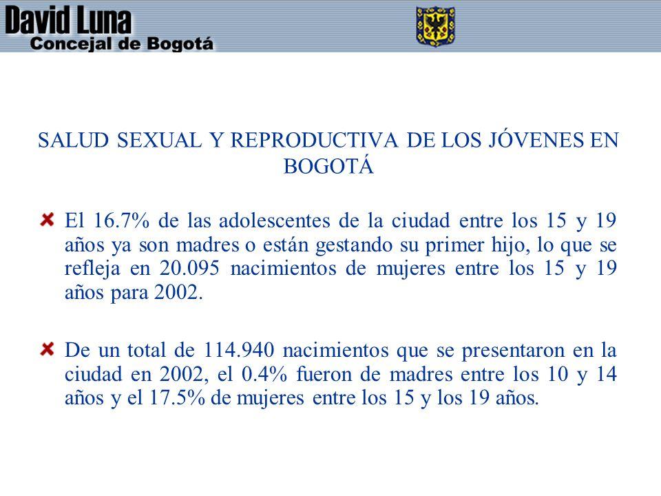 SALUD SEXUAL Y REPRODUCTIVA DE LOS JÓVENES EN BOGOTÁ El 16.7% de las adolescentes de la ciudad entre los 15 y 19 años ya son madres o están gestando su primer hijo, lo que se refleja en 20.095 nacimientos de mujeres entre los 15 y 19 años para 2002.