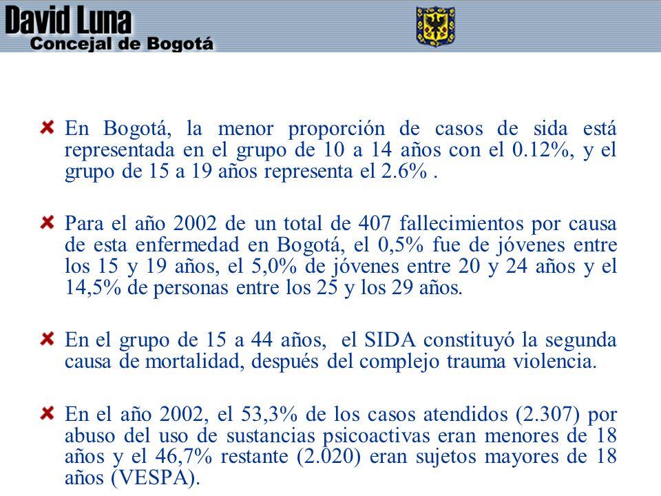 En Bogotá, la menor proporción de casos de sida está representada en el grupo de 10 a 14 años con el 0.12%, y el grupo de 15 a 19 años representa el 2.6%.