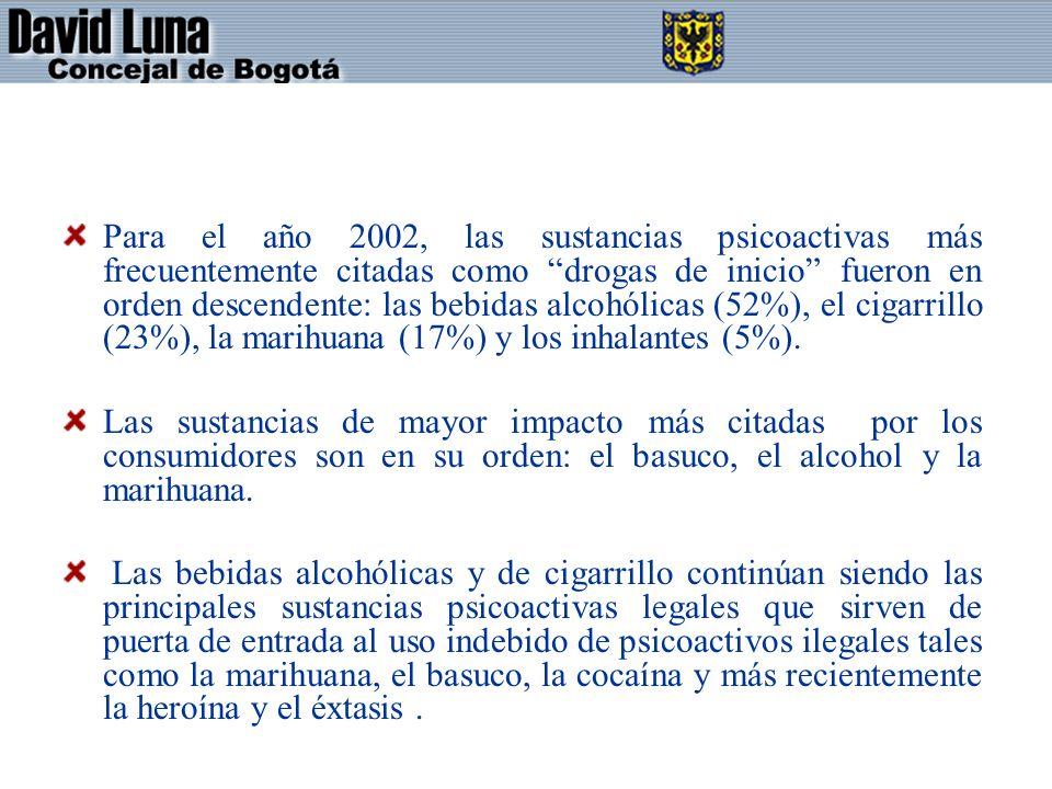 Para el año 2002, las sustancias psicoactivas más frecuentemente citadas como drogas de inicio fueron en orden descendente: las bebidas alcohólicas (52%), el cigarrillo (23%), la marihuana (17%) y los inhalantes (5%).