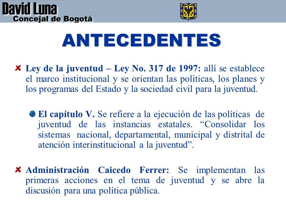ANTECEDENTES Ley de la juventud – Ley No.