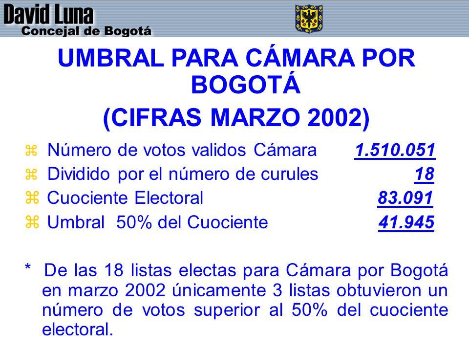 UMBRAL PARA CÁMARA POR BOGOTÁ (CIFRAS MARZO 2002) z Número de votos validos Cámara 1.510.051 z Dividido por el número de curules 18 z Cuociente Electo