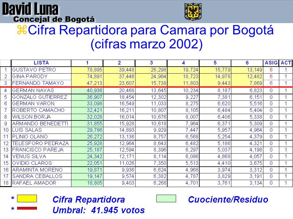 zCifra Repartidora para Camara por Bogotá (cifras marzo 2002) * Cifra Repartidora Cuociente/Residuo * Umbral: 41.945 votos