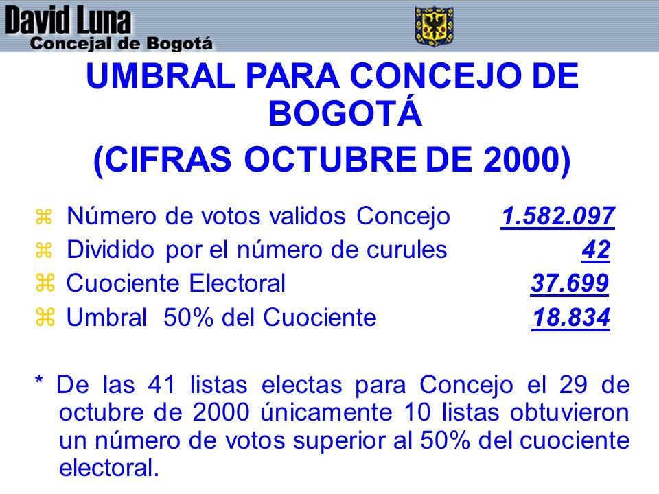 UMBRAL PARA CONCEJO DE BOGOTÁ (CIFRAS OCTUBRE DE 2000) z Número de votos validos Concejo 1.582.097 z Dividido por el número de curules 42 z Cuociente