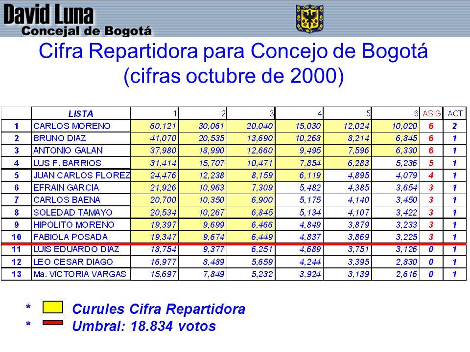 Cifra Repartidora para Concejo de Bogotá (cifras octubre de 2000) * Curules Cifra Repartidora * Umbral: 18.834 votos