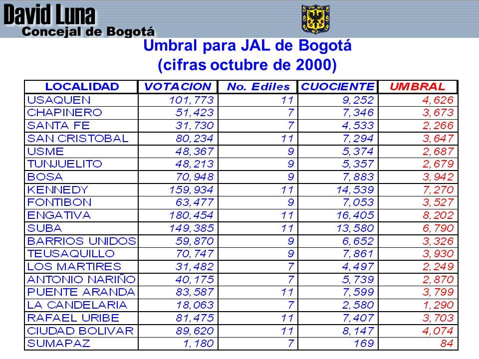 Umbral para JAL de Bogotá (cifras octubre de 2000)