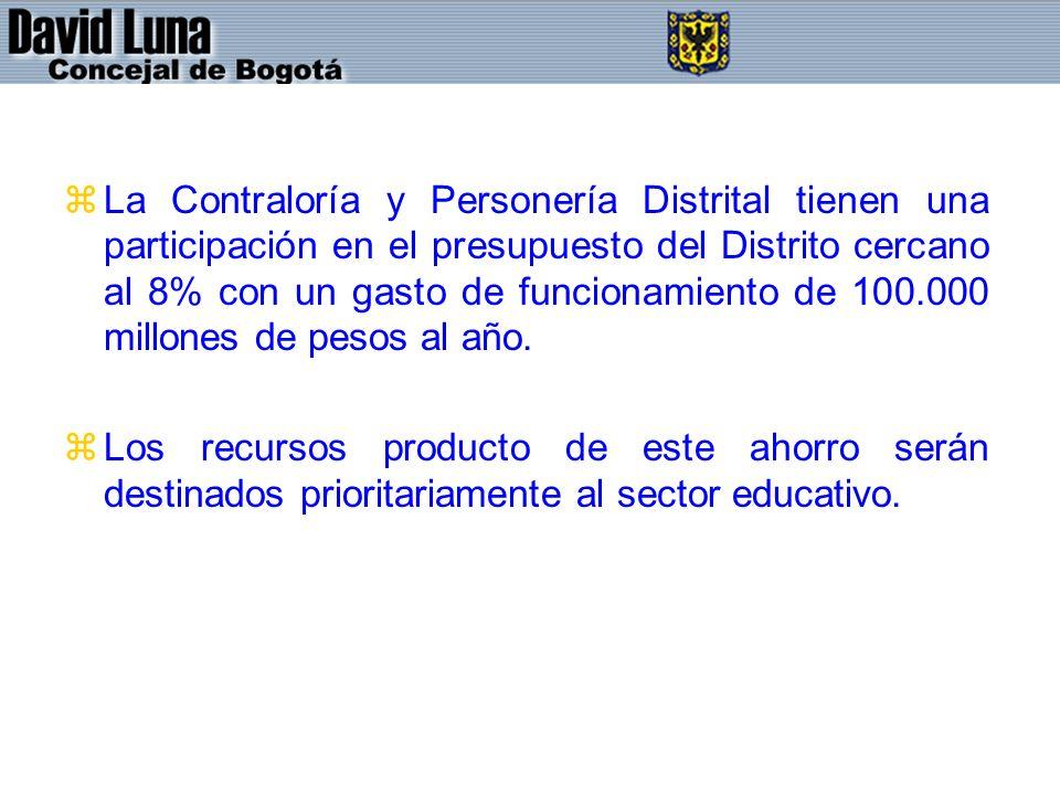 zLa Contraloría y Personería Distrital tienen una participación en el presupuesto del Distrito cercano al 8% con un gasto de funcionamiento de 100.000