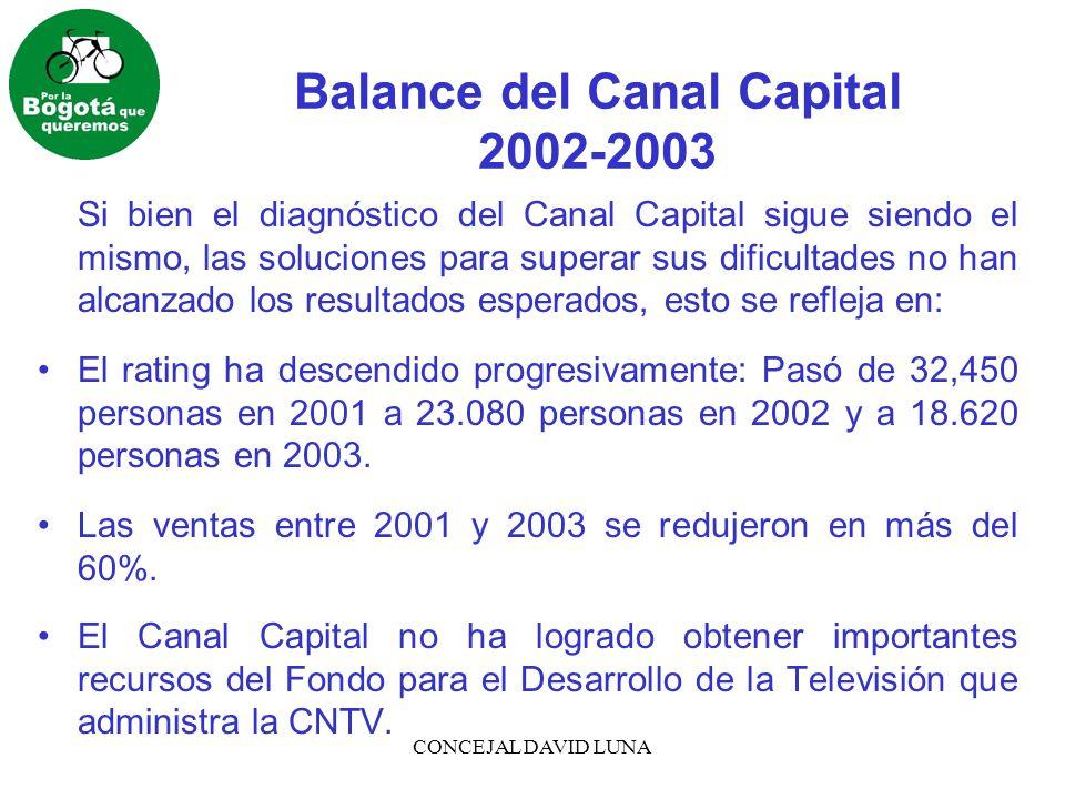 CONCEJAL DAVID LUNA Balance del Canal Capital 2002-2003 Si bien el diagnóstico del Canal Capital sigue siendo el mismo, las soluciones para superar sus dificultades no han alcanzado los resultados esperados, esto se refleja en: El rating ha descendido progresivamente: Pasó de 32,450 personas en 2001 a 23.080 personas en 2002 y a 18.620 personas en 2003.