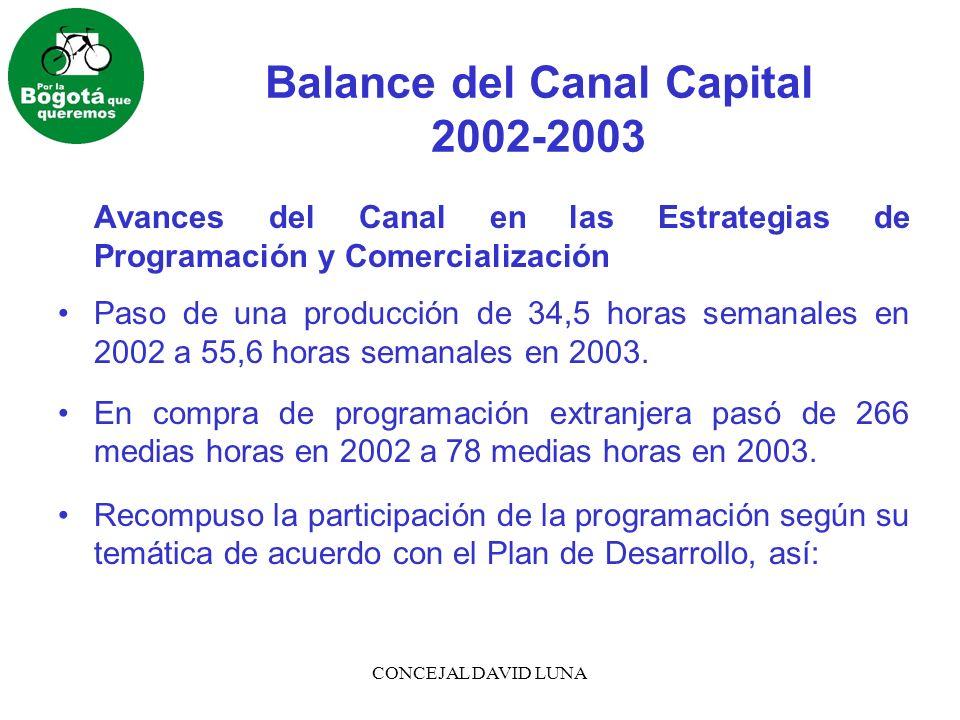 CONCEJAL DAVID LUNA Balance del Canal Capital 2002-2003 Participación de la Programación Según Temática Temática20022003 Construcción de Ciudadanía 5,46%11,9% Cultural21,43%15,5% Educativa28,57%26,8% Recreativa Formativa17,65%26,8% Recreativa14,71%16,5% Informativa 5,88% 2,5%