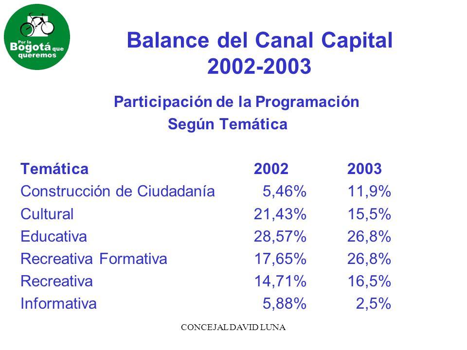 CONCEJAL DAVID LUNA Balance del Canal Capital 2002-2003 Avances del Canal en las Estrategias de Programación y Comercialización La recomposición que se hizo en la temática de la programación del Canal contradice, en parte, lo expresado por la Dra.