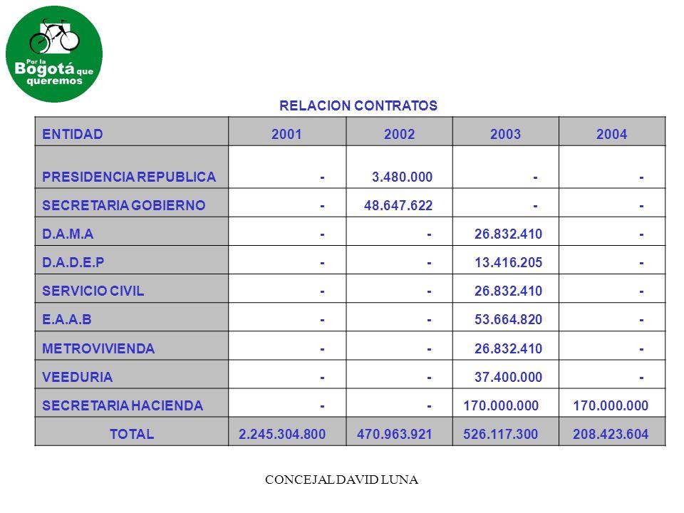 CONCEJAL DAVID LUNA RELACION CONTRATOS ENTIDAD2001200220032004 PRESIDENCIA REPUBLICA - 3.480.000 - - SECRETARIA GOBIERNO - 48.647.622 - - D.A.M.A - -