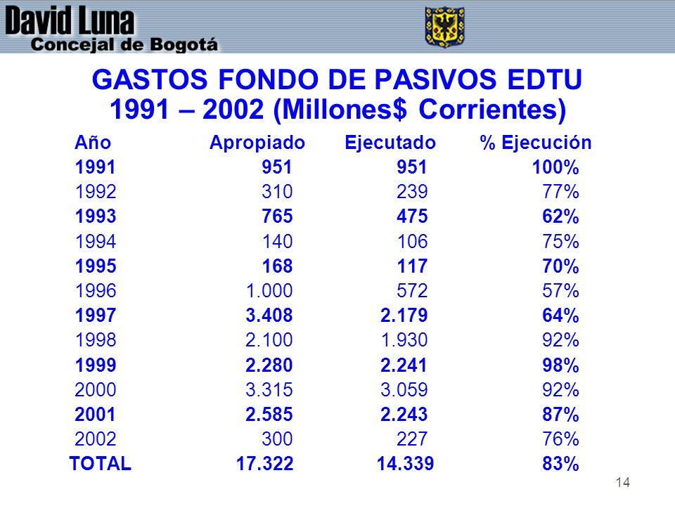 14 GASTOS FONDO DE PASIVOS EDTU 1991 – 2002 (Millones$ Corrientes) AñoApropiadoEjecutado% Ejecución 1991 951 951 100% 1992 310 239 77% 1993 765 475 62% 1994 140 106 75% 1995 168 117 70% 1996 1.000 572 57% 1997 3.408 2.179 64% 1998 2.100 1.930 92% 1999 2.280 2.241 98% 2000 3.315 3.059 92% 2001 2.585 2.243 87% 2002 300 227 76% TOTAL 17.322 14.339 83%