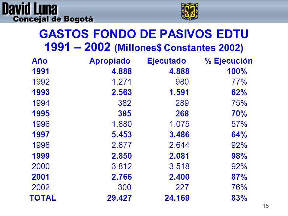 15 GASTOS FONDO DE PASIVOS EDTU 1991 – 2002 (Millones$ Constantes 2002) AñoApropiadoEjecutado% Ejecución 1991 4.888 4.888 100% 1992 1.271 980 77% 1993 2.563 1.591 62% 1994 382 289 75% 1995 385 268 70% 1996 1.880 1.075 57% 1997 5.453 3.486 64% 1998 2.877 2.644 92% 1999 2.850 2.081 98% 2000 3.812 3.518 92% 2001 2.766 2.400 87% 2002 300 227 76% TOTAL 29.427 24.169 83%