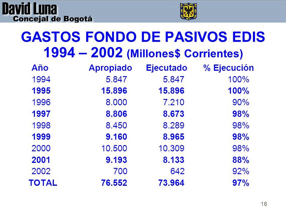 16 GASTOS FONDO DE PASIVOS EDIS 1994 – 2002 (Millones$ Corrientes) AñoApropiadoEjecutado% Ejecución 1994 5.847 5.847 100% 1995 15.896 15.896 100% 1996 8.000 7.210 90% 1997 8.806 8.673 98% 1998 8.450 8.289 98% 1999 9.160 8.965 98% 2000 10.500 10.309 98% 2001 9.193 8.133 88% 2002 700 642 92% TOTAL 76.552 73.964 97%