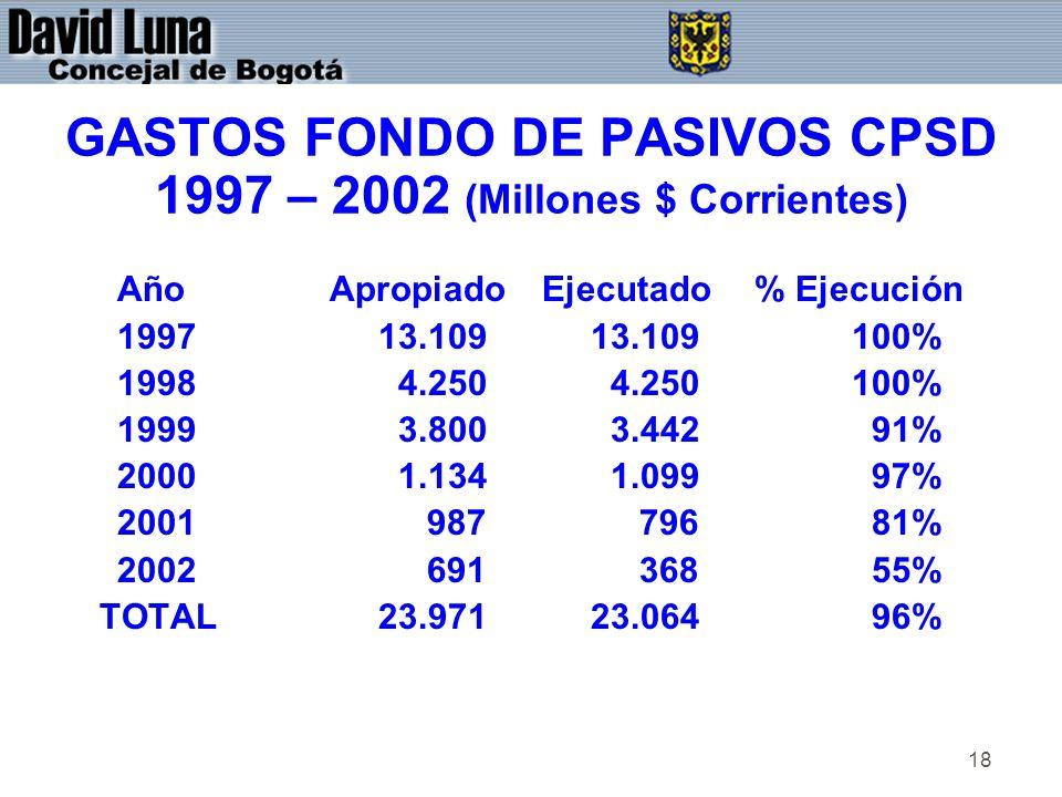 18 GASTOS FONDO DE PASIVOS CPSD 1997 – 2002 (Millones $ Corrientes) AñoApropiadoEjecutado% Ejecución 1997 13.109 13.109 100% 1998 4.250 4.250 100% 1999 3.800 3.442 91% 2000 1.134 1.099 97% 2001 987 796 81% 2002 691 368 55% TOTAL 23.971 23.064 96%