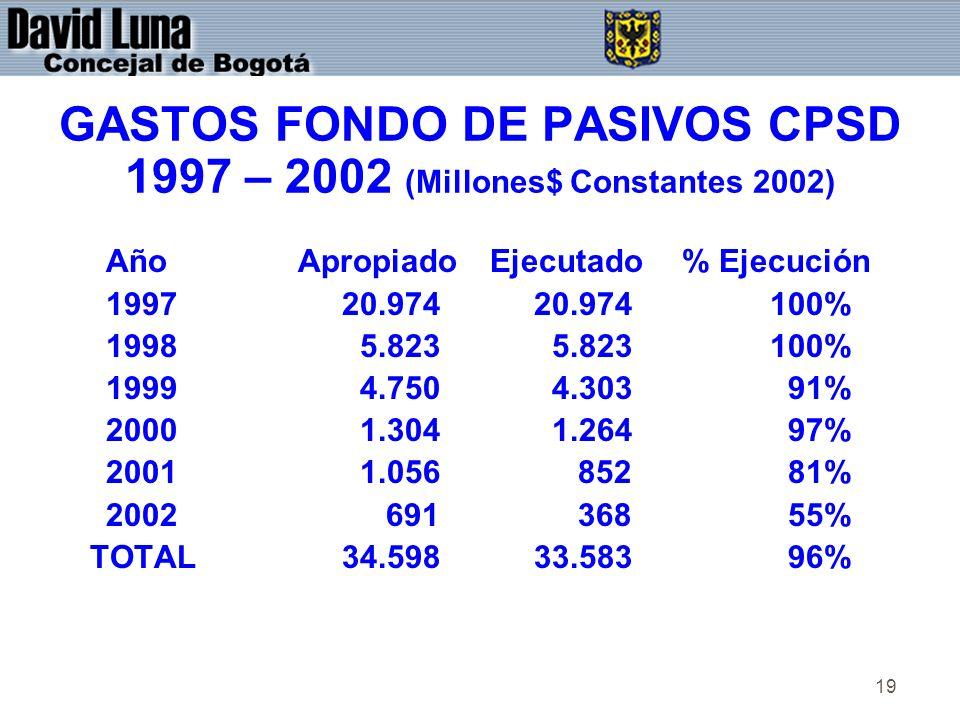 19 GASTOS FONDO DE PASIVOS CPSD 1997 – 2002 (Millones$ Constantes 2002) AñoApropiadoEjecutado% Ejecución 1997 20.974 20.974 100% 1998 5.823 5.823 100% 1999 4.750 4.303 91% 2000 1.304 1.264 97% 2001 1.056 852 81% 2002 691 368 55% TOTAL 34.598 33.583 96%