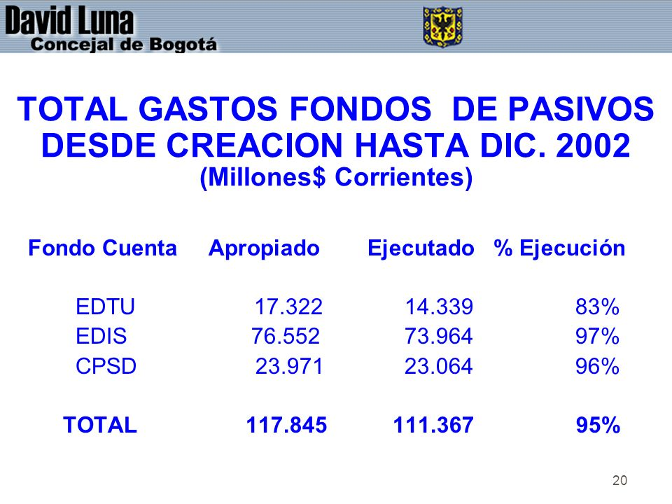 20 TOTAL GASTOS FONDOS DE PASIVOS DESDE CREACION HASTA DIC.