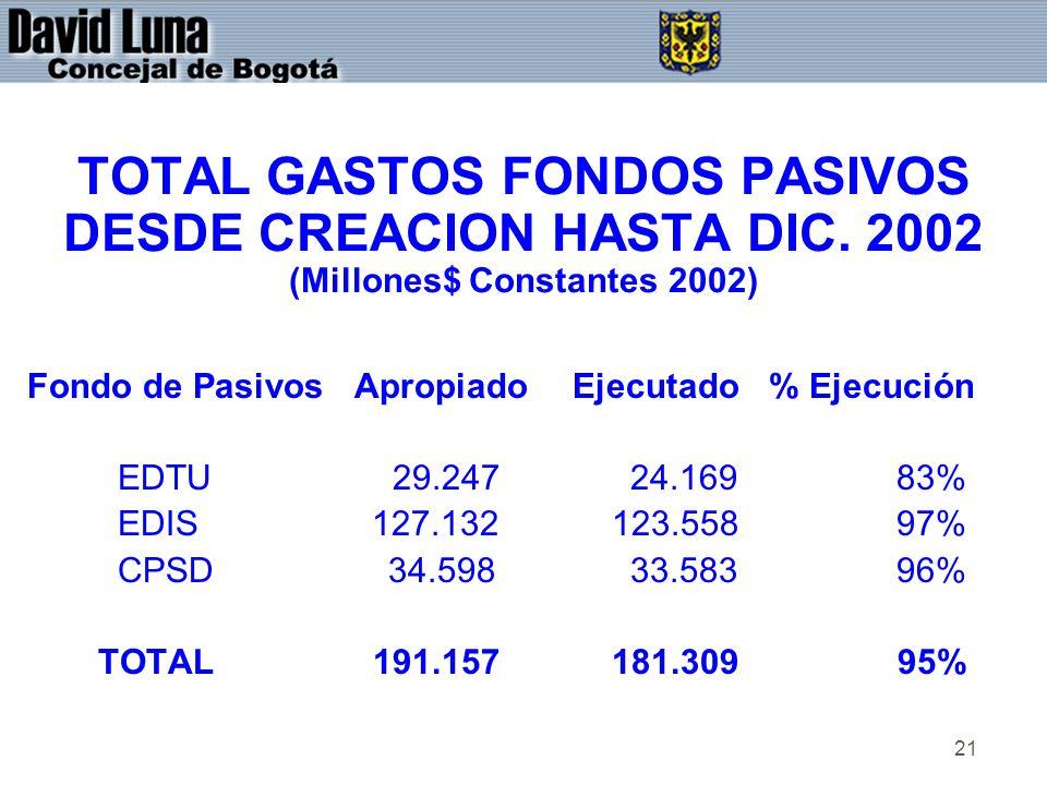 21 TOTAL GASTOS FONDOS PASIVOS DESDE CREACION HASTA DIC.