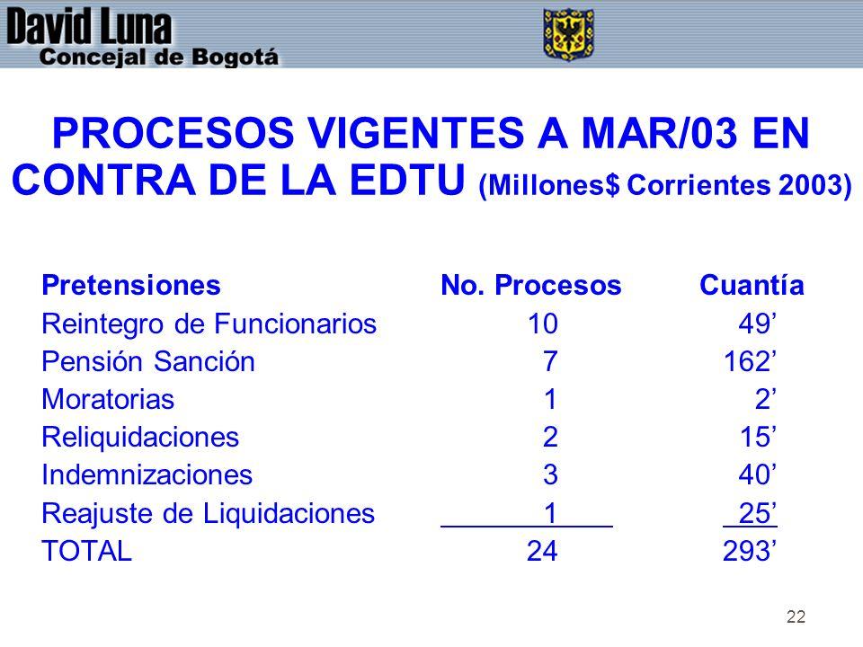 22 PROCESOS VIGENTES A MAR/03 EN CONTRA DE LA EDTU (Millones$ Corrientes 2003) PretensionesNo.