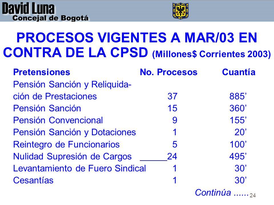 24 PROCESOS VIGENTES A MAR/03 EN CONTRA DE LA CPSD (Millones$ Corrientes 2003) PretensionesNo.