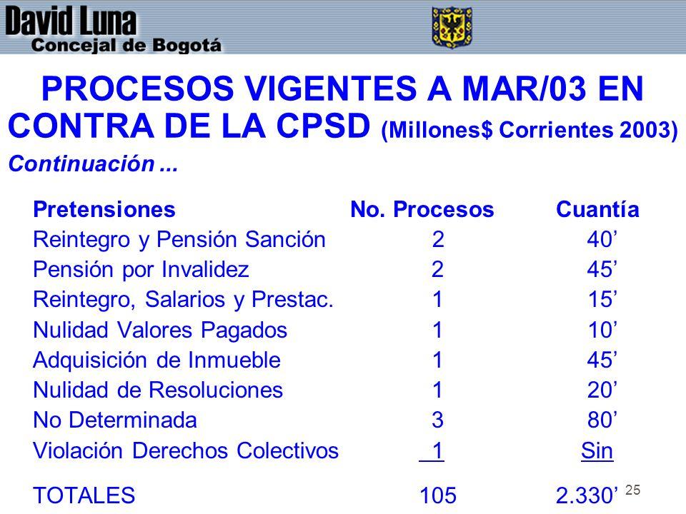 25 PROCESOS VIGENTES A MAR/03 EN CONTRA DE LA CPSD (Millones$ Corrientes 2003) Continuación...