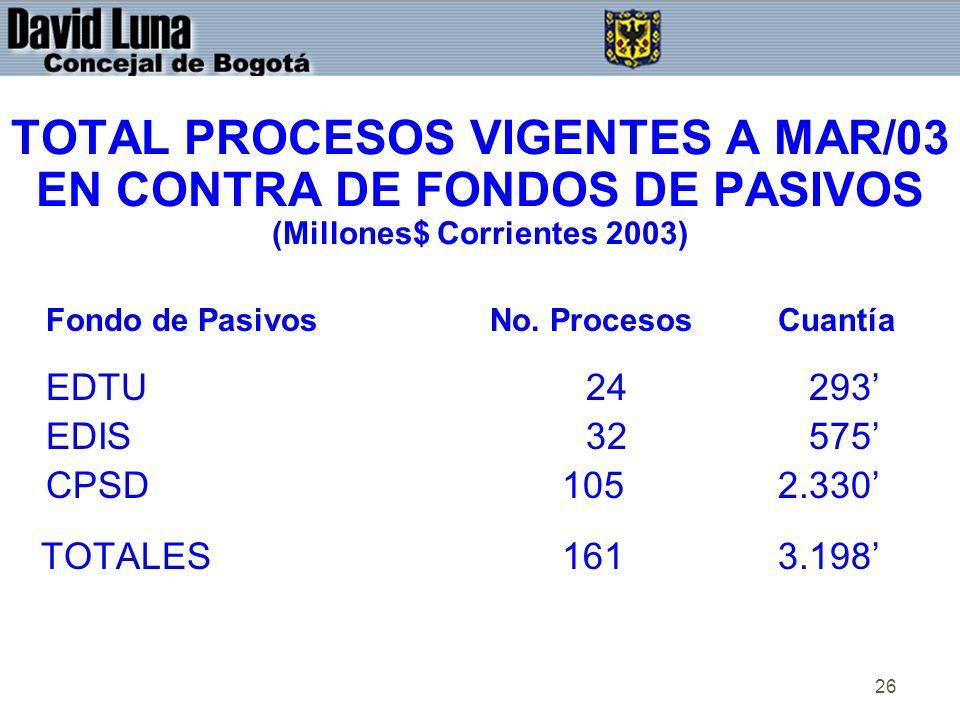 26 TOTAL PROCESOS VIGENTES A MAR/03 EN CONTRA DE FONDOS DE PASIVOS (Millones$ Corrientes 2003) Fondo de PasivosNo.