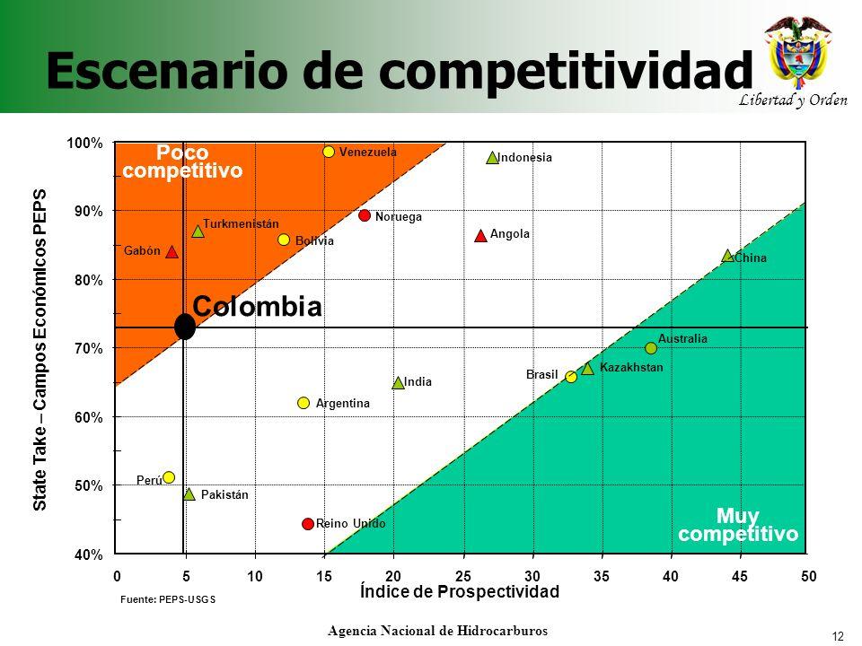 12 Libertad y Orden Agencia Nacional de Hidrocarburos Escenario de competitividad 40% 50% 60% 70% 80% 90% 100% 05101520253035404550 Índice de Prospect