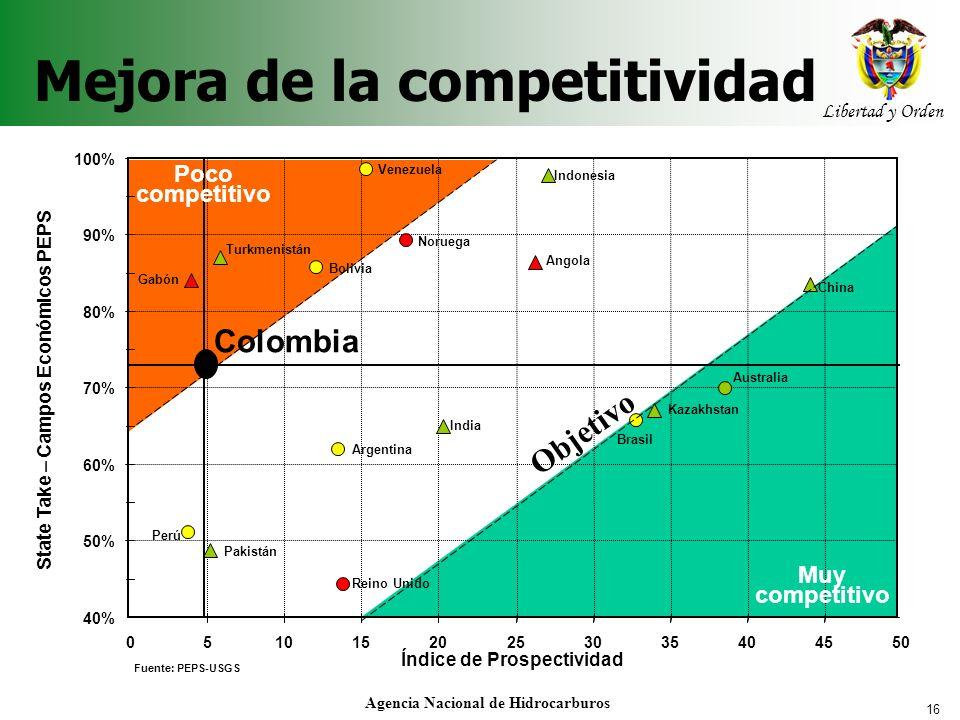 16 Libertad y Orden Agencia Nacional de Hidrocarburos Mejora de la competitividad 40% 50% 60% 70% 80% 90% 100% 05101520253035404550 Índice de Prospect