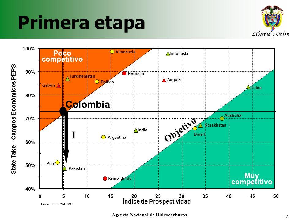 17 Libertad y Orden Agencia Nacional de Hidrocarburos Primera etapa 40% 50% 60% 70% 80% 90% 100% 05101520253035404550 Índice de Prospectividad State T