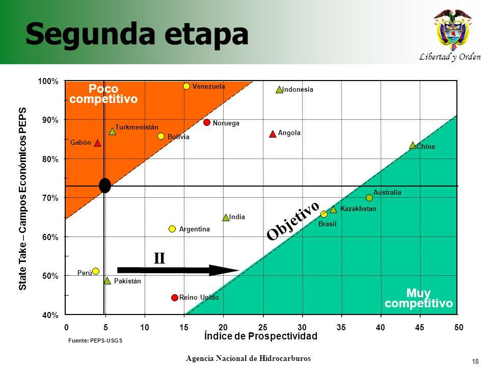 18 Libertad y Orden Agencia Nacional de Hidrocarburos Segunda etapa 40% 50% 60% 70% 80% 90% 100% 05101520253035404550 Índice de Prospectividad State T