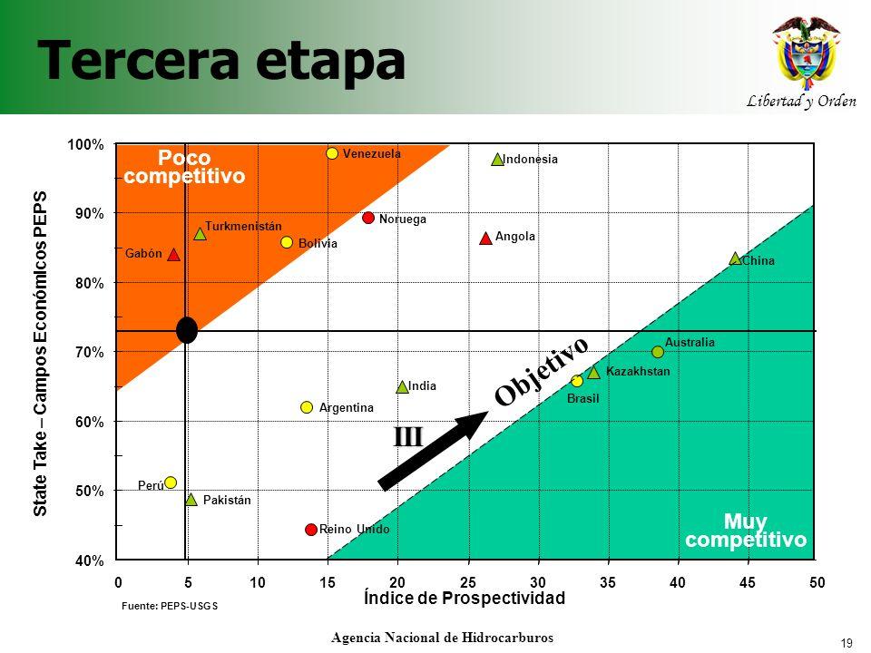 19 Libertad y Orden Agencia Nacional de Hidrocarburos Tercera etapa 40% 50% 60% 70% 80% 90% 100% 05101520253035404550 Índice de Prospectividad State T