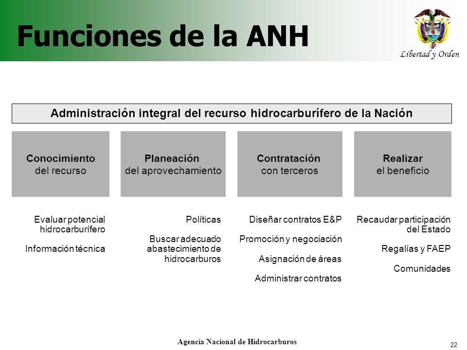 22 Libertad y Orden Agencia Nacional de Hidrocarburos Funciones de la ANH Planeación del aprovechamiento Conocimiento del recurso Contratación con ter