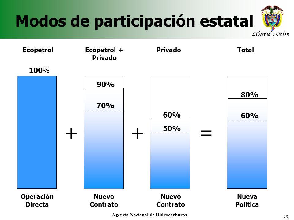 26 Libertad y Orden Agencia Nacional de Hidrocarburos Modos de participación estatal + Ecopetrol 100% Operación Directa Ecopetrol + Privado 70% 90% Nu