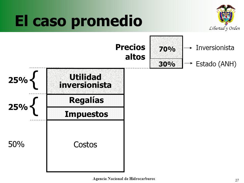 27 Libertad y Orden Agencia Nacional de Hidrocarburos El caso promedio Precios altos 30% 70% Costos Impuestos Regalías Utilidad inversionista 25% 50%