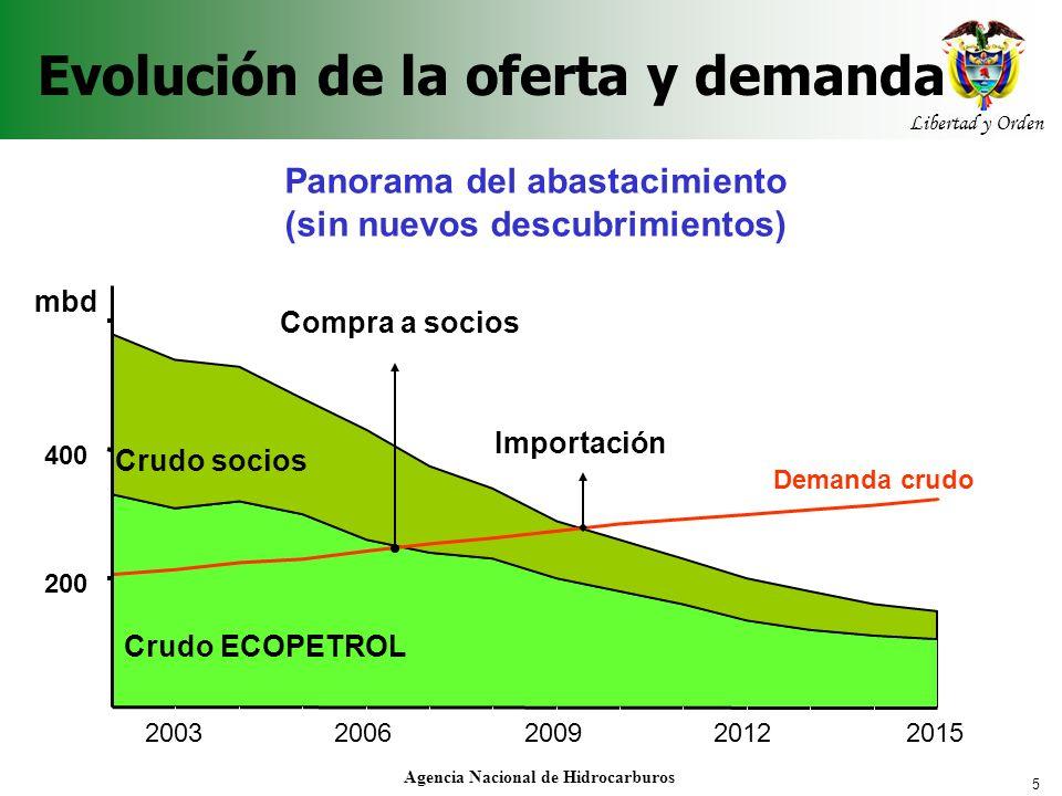 5 Libertad y Orden Agencia Nacional de Hidrocarburos Evolución de la oferta y demanda Panorama del abastacimiento (sin nuevos descubrimientos) 200 400