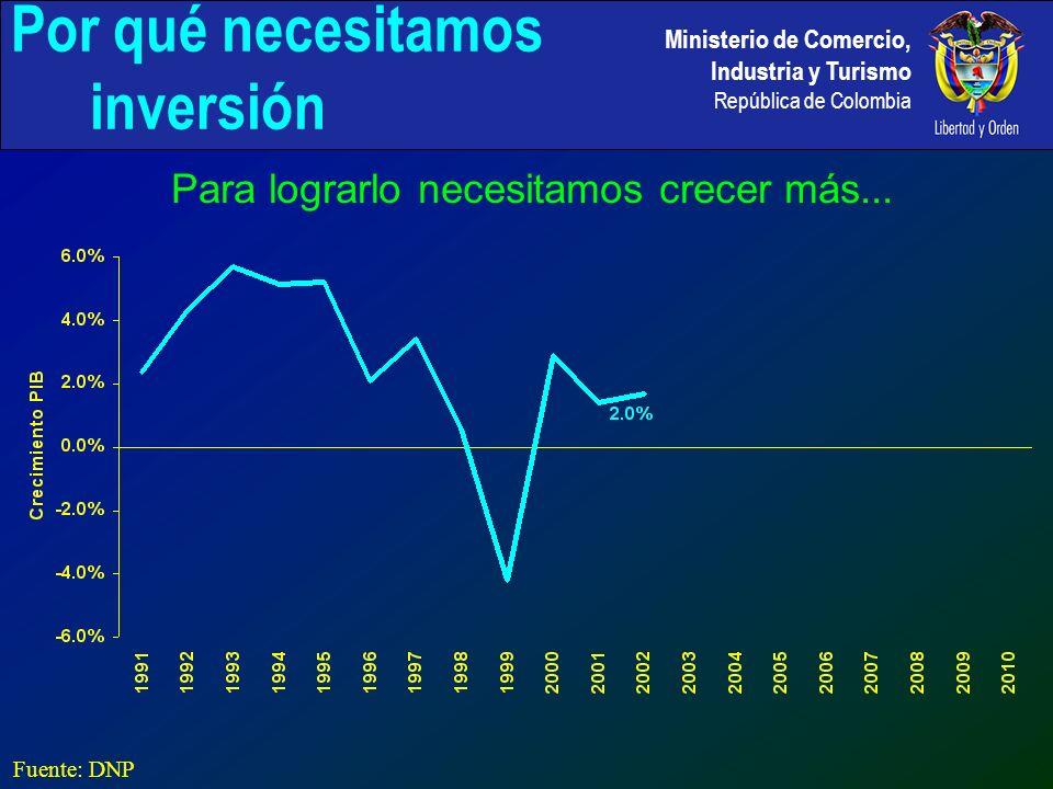 Ministerio de Comercio, Industria y Turismo República de Colombia Muy posiblemente se requerirá inversión extranjera adicional, cerca de 3% del PIB Fuente: Mincomercio 2.0% Por qué necesitamos inversión