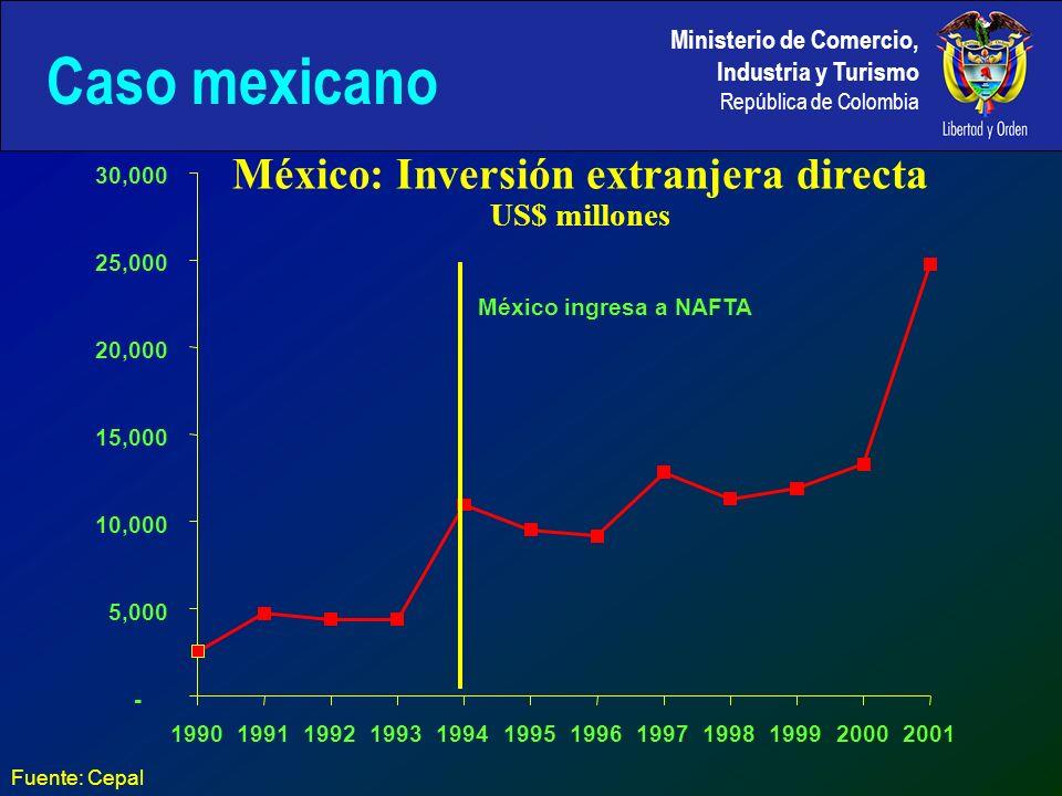 Ministerio de Comercio, Industria y Turismo República de Colombia México: Inversión extranjera directa US$ millones Fuente: Cepal - 5,000 10,000 15,000 20,000 25,000 30,000 199019911992199319941995199619971998199920002001 México ingresa a NAFTA Caso mexicano