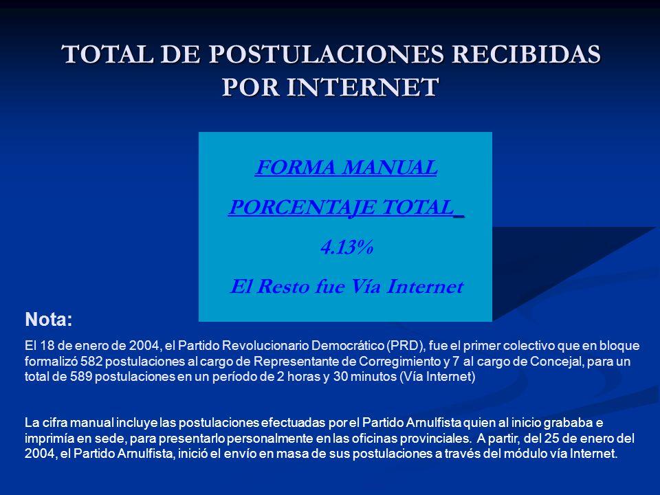 TOTAL DE POSTULACIONES RECIBIDAS POR PARTIDO POLITICO (Incluye postulaciones vía internet y manual ) PRD 798 99.75% LIB.