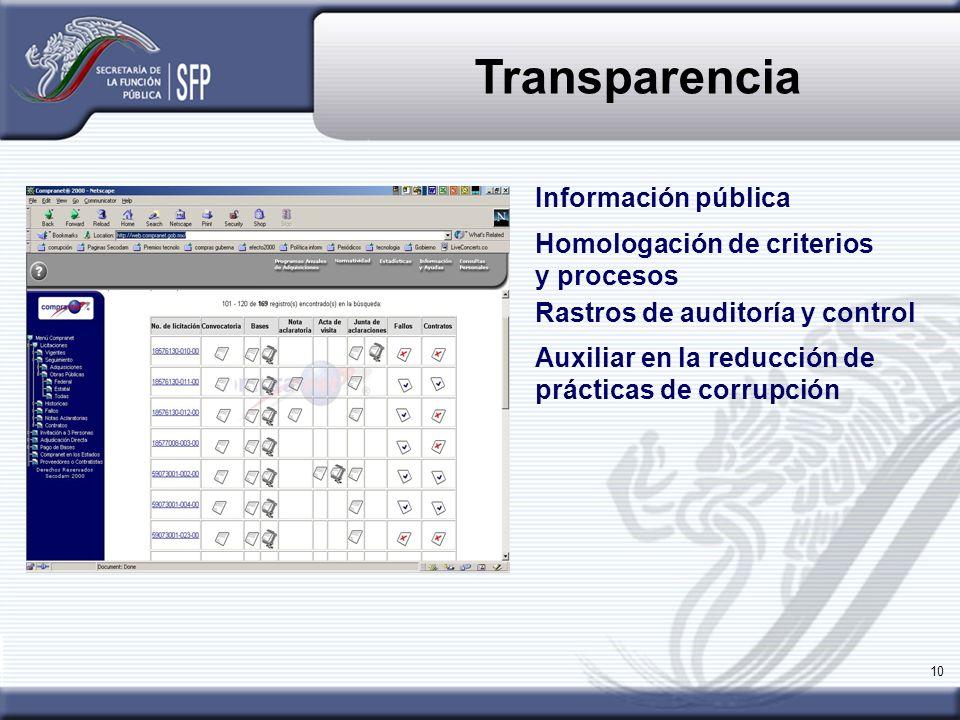 10 Transparencia Homologación de criterios y procesos Rastros de auditoría y control Auxiliar en la reducción de prácticas de corrupción Información p