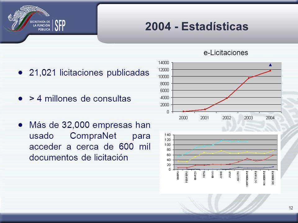 12 2004 - Estadísticas 21,021 licitaciones publicadas > 4 millones de consultas Más de 32,000 empresas han usado CompraNet para acceder a cerca de 600